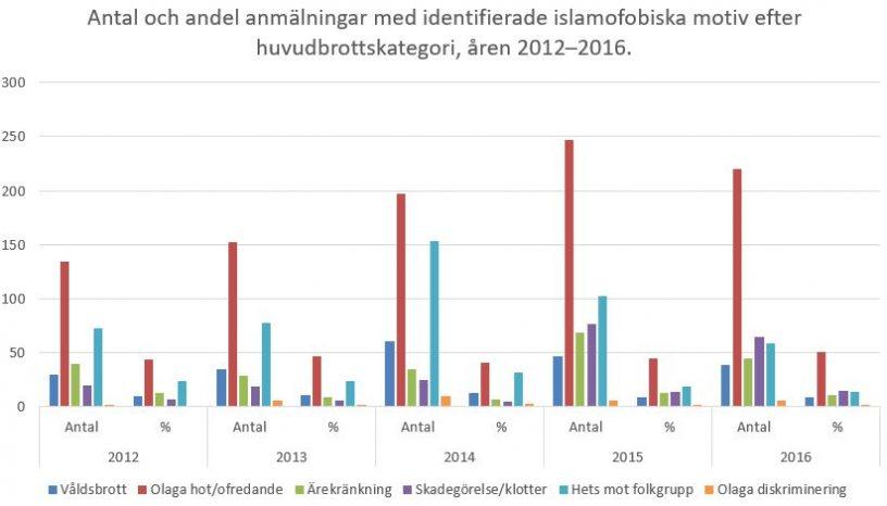 Brottsutveckling i Sverige